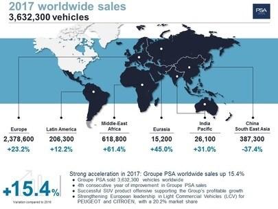 Forte accelerazione nel 2017 per Groupe PSA: vendite in rialzo del 15,4%